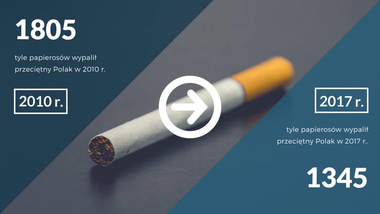 Na szczęście palimy też mniej papierosów. Jeszcze 7 lat temu przeciętny Polak wypalał rocznie 1805 sztuk. W 2017 roku jedynie 1345.