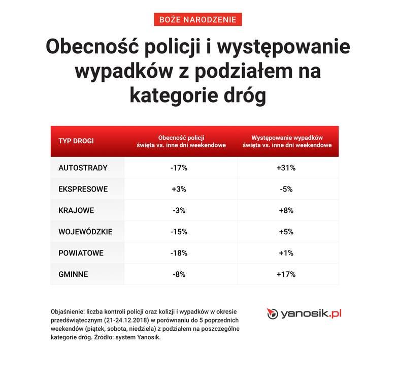 Święta na drogach. Gdzie można najczęściej spotkać kontrolę policji? Kontrole w woj. zachodniopomorskim, mazowieckim i kujawsko-pomorskim