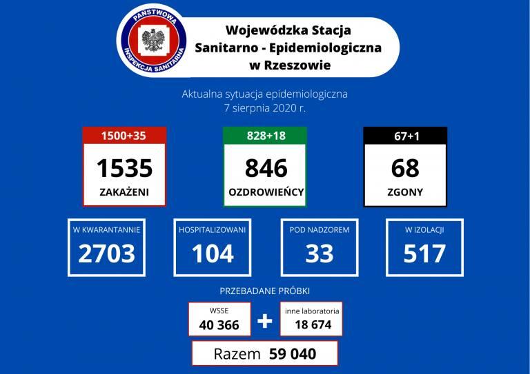Rekordowa liczba zakażeń w Polsce i 13 zgonów. Na Podkarpaciu 35 nowych przypadków. Zmarła pacjentka szpitala w Łańcucie [RAPORT 7.08]