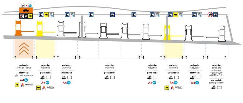 Automatyczne bramki na A4 już działają. Na trasie Katowice - Kraków zapłacimy w aplikacji AutoPay od 16 lipca 2019