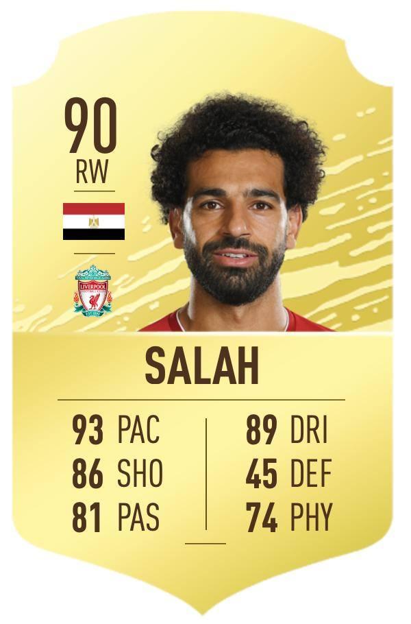 9 września. To tego dnia marka EA Sports odsłoniła oceny piłkarzy w FIFA 20. W nowej edycji kultowej gry najwyższe miejsce w rankingu zajął - jak wcześniej