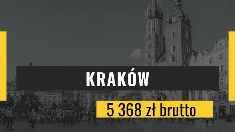 Miejsce 10: KrakówPrzeciętne miesięczne wynagrodzenie brutto: 5 368 złBlack Friday 2019 - czy to najlepszy dzień do kupowania najatrakcyjniejszych prezentów