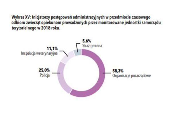 """Infografika z raportu """"Filantropi czy złodzieje? O czasowym odbieraniu zwierząt"""""""