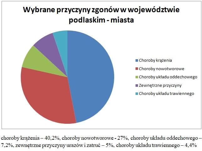 Wybrane przyczyny zgonów w województwie podlaskim (miasta).