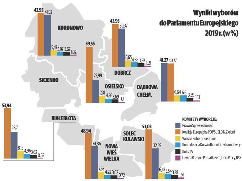 Mieszkańcy Pomorza i Kujaw wybrali swoich przedstawicieli, którzy otrzymają mandat europosła