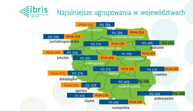 Według IBRiS, w Lubuskiem w wyborach do sejmiku zwyciężyć miałaby to być Koalicja Obywatelska, czyli połączone siły PO i Nowoczesnej (razem w wyborach