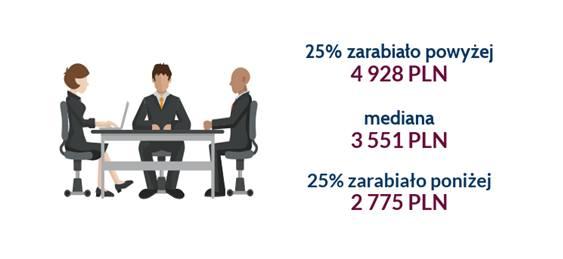 W 2017 roku mediana całkowitych wynagrodzeń w województwie opolskim wyniosła 3 551 PLN brutto. Połowa badanych zarabiała w przedziale od 2 775 do 4 928