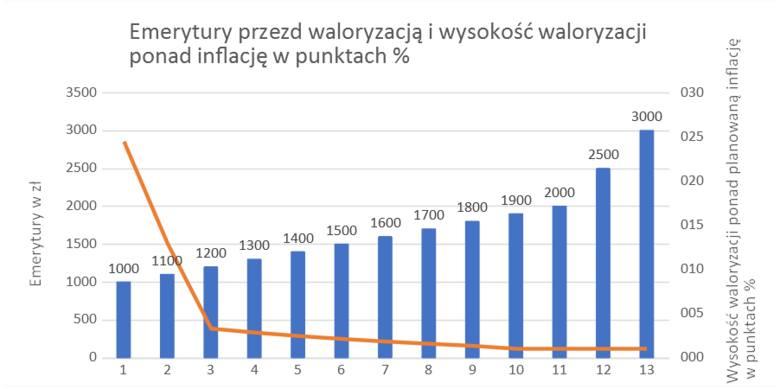 Waloryzacja rent i emerytur: 12.03.2020 r. Zyskają najbiedniejsi, bogatsi mogą nawet stracić