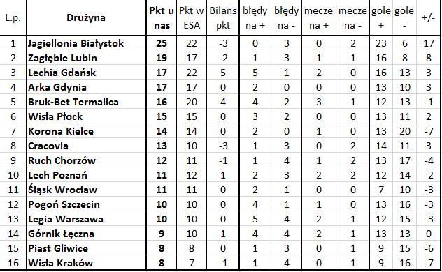 'Bezbłędna tabela', czyli jak wyglądałaby Ekstraklasa bez błędów sędziów (10. kolejka)