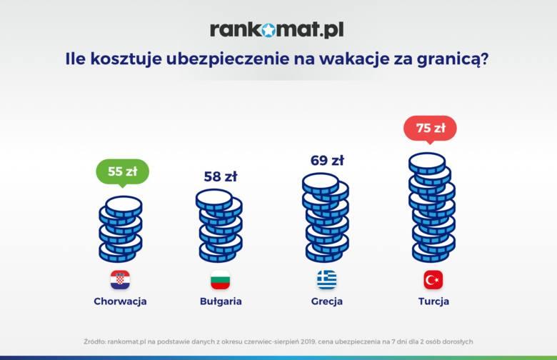 Wakacje nad Bałtykiem droższe niż wyjazd zagraniczny. Ile wydamy w Łebie, a ile na Rodos? Sprawdź, gdzie wyjechać na urlop!