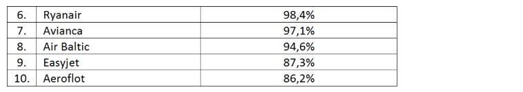 Te linie lotnicze najczęściej odrzucają  wnioski pasażerów o odszkodowania. Ryanair w czołówce [pierwsza 10]