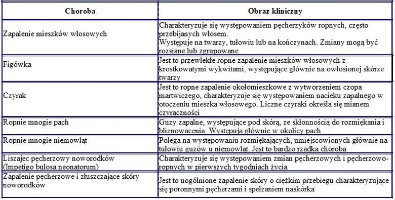 Źródło: Zych A.M., Górska E.B., Jankiewicz U., et.al., Choroby wywoływane przez drobnoustroje bytujące na skórze. Medycyna Rodzinna. 2010; 4: 158-16
