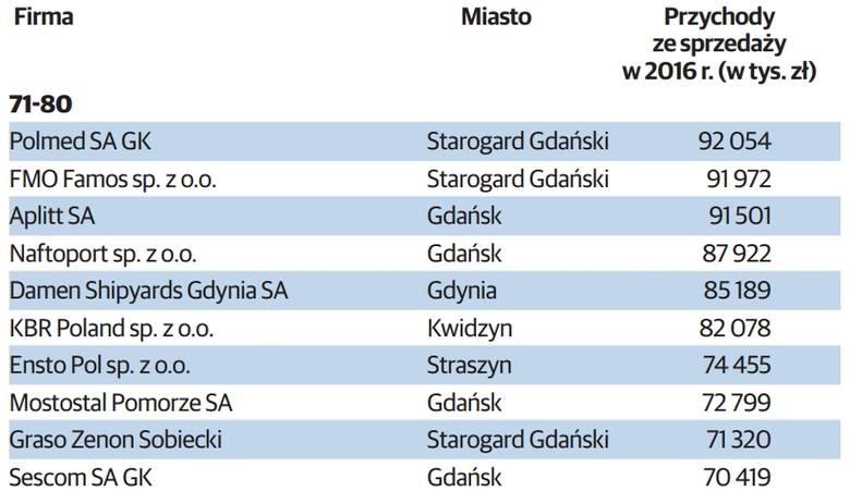 TOP 100 największych firm na Pomorzu - ranking największych firm w woj. pomorskimDebata o rynku pracy - zobacz wideo: