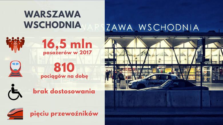 Średnio 45 tysięcy pasażerów dziennie i 810 pociągów na dobę – taki wynik pozwolił Warszawie Wschodniej zająć 4. miejsce w rankingu. Wiele pociągów zaczyna