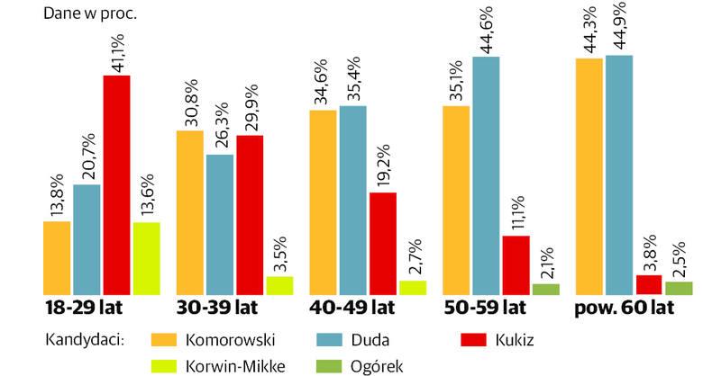 Wybory prezydenckie 2015. Zobacz podział głosów ze względu na płeć, wiek i wykształcenie