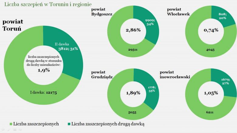 Liczba osób zaszczepionych w Toruniu i okolicznych miastach
