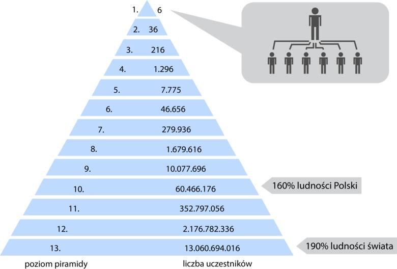 """Mechanizm działania piramidy finansowej. Zyski czerpie tylko ten, kto stoi """"na górze"""" piramidy."""