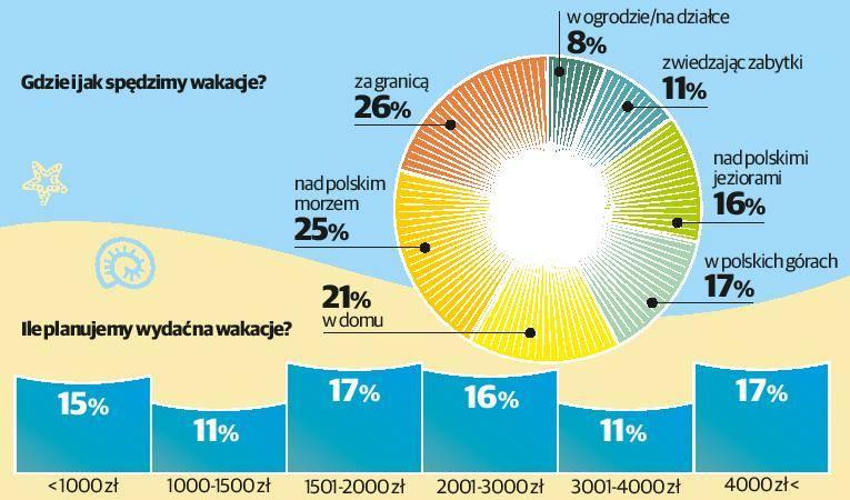 Kierunek na plaże w Grecji i nad Bałtykiem [infografika, wideo]