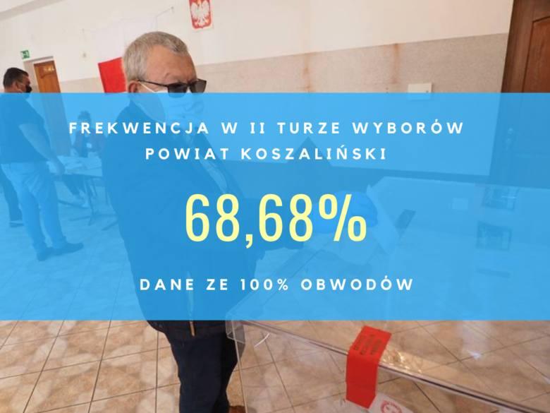 Wybory 2020. Frekwencja w regionie koszalińskim w II turze wyborów. Sprawdź!