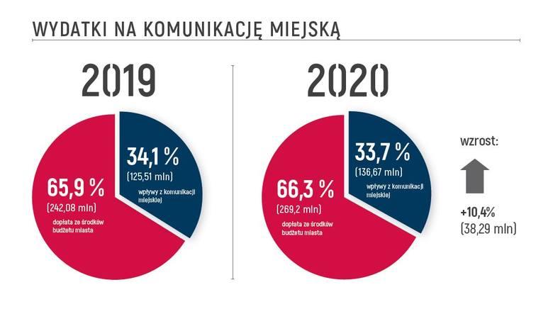Budżet Gdańska na 2020 rok z wyższymi dochodami, wydatkami oraz deficytem. Prezydent Aleksandra Dulkiewicz: