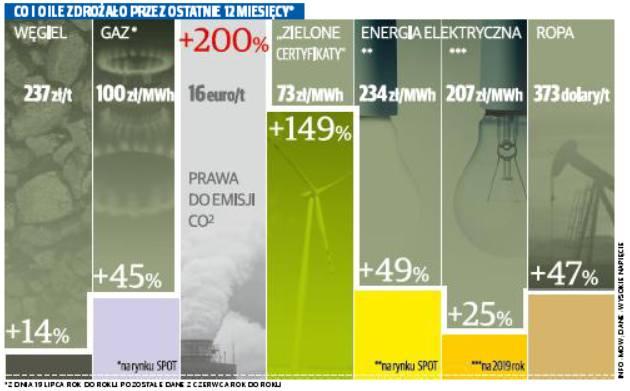 Podwyżka goni podwyżkę. Zapłacimy więcej już wkrótce za gaz, paliwo i prąd