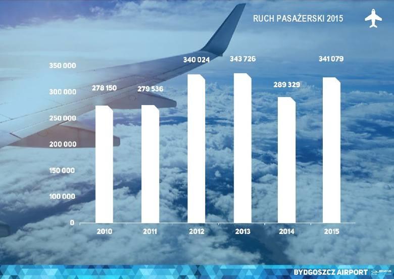 Od niespełna tygodnia Lufthansa zamiast cztery razy w tygodniu lata do Frankfurtu pięcioma kursami.