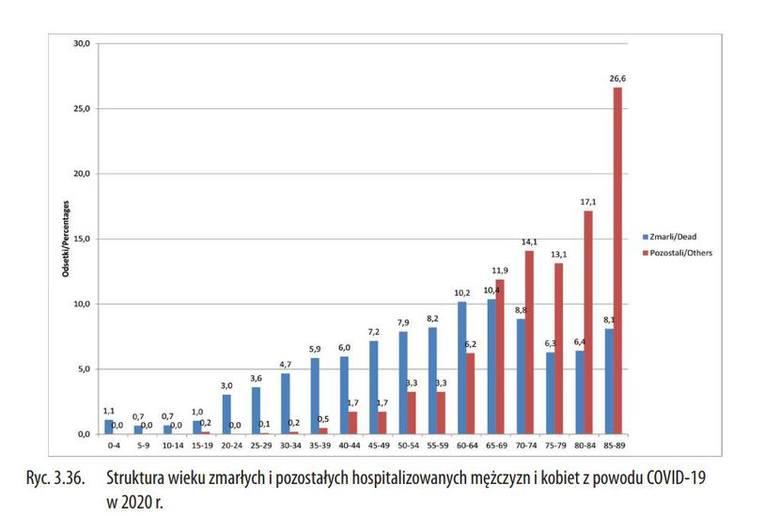 Struktura wieku zmarłych i pozostałych hospitalizowanych mężczyzn i kobiet z powodu COVID-19 w 2020r.