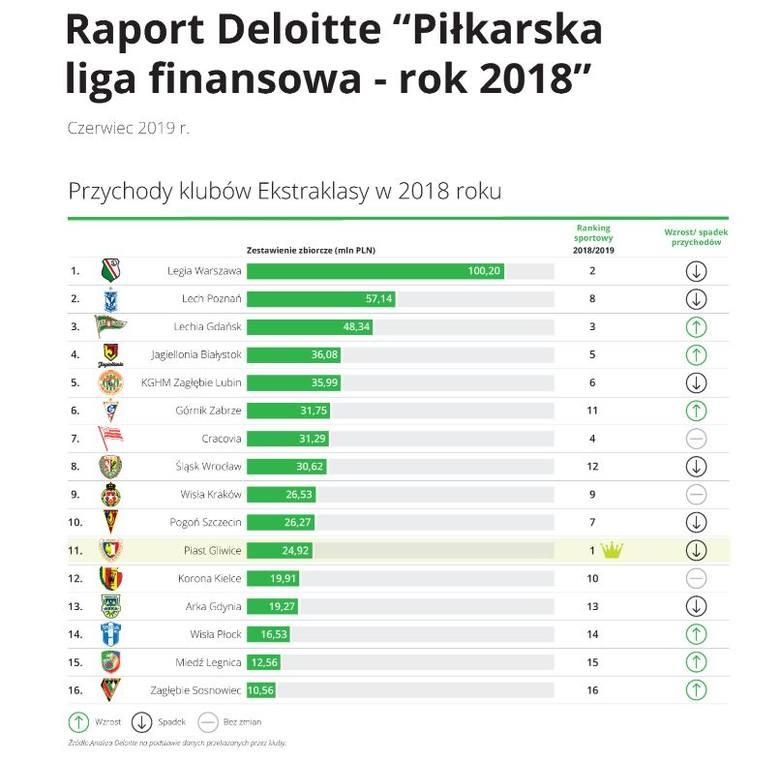 Legia wciąż zarabia najwięcej, mistrz Polski daleko. Przychody klubów Lotto Ekstraklasy w raporcie Deloitte. Polskie kluby coraz bogatsze