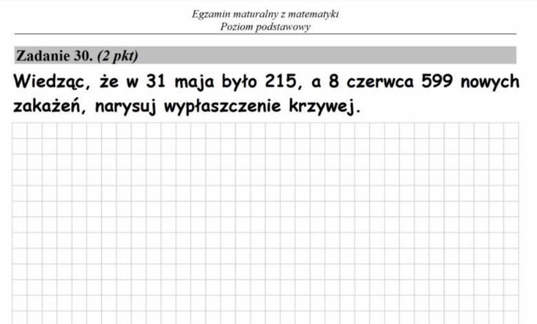 """Matura 2020 na memach. Przeciek z j. polskiego i matematyki, """"Wesele"""" i """"wypłaszczenie krzywej"""""""