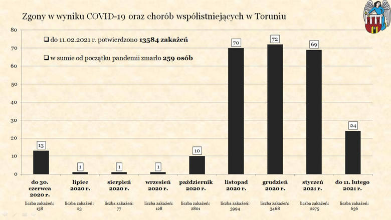 Zgony w Toruniu od początku pandemii