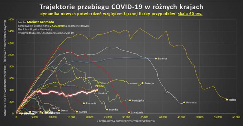 Kierunek zmian trendu w Polsce jest przeciwny do tych w innych krajach europejskich. Zdecydowana większość Europy charakteryzuje się mniejszymi przyrostami