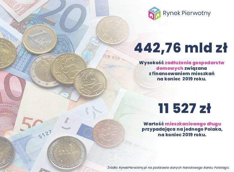 Gigantyczne kredyty hipoteczne Polaków. Do spłaty mamy prawie pół biliona złotych, a  długi zwiększył się aż o 7 procent! [5.03.2020 r.]