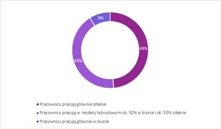 Aż 49 proc. badanych przez ostatnie miesiące pracowało zdalnie. Osób, które pracę wykonywały hybrydowo, czyli 50 proc. z biura i 50 proc. zdalnie było