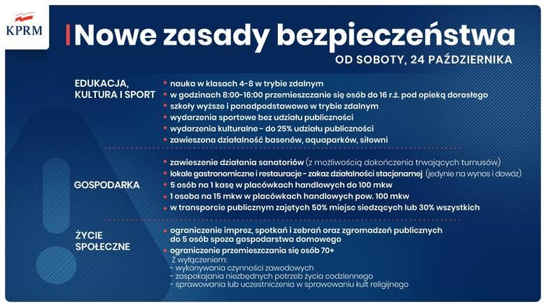 Koronawirus: Cała Polska w czerwonej strefie! Będą kolejne obostrzenia