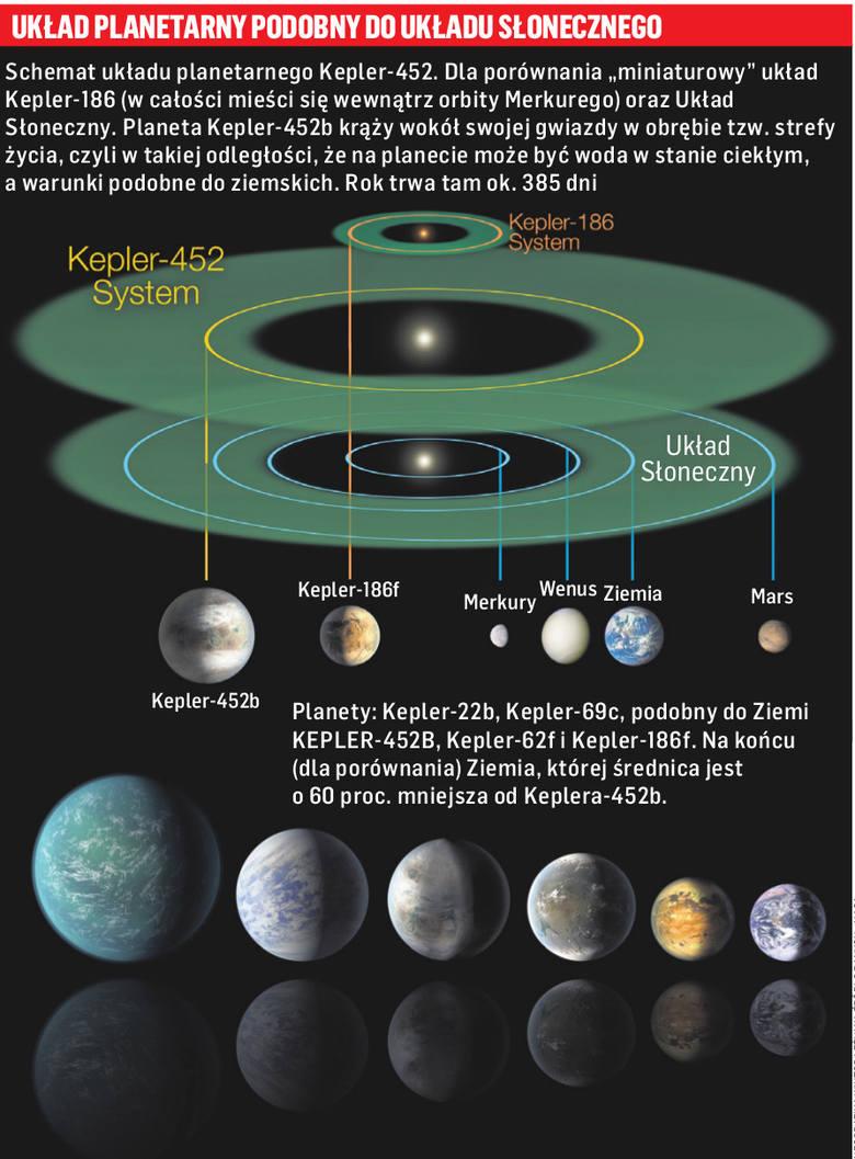 Teleskop NASA wykrył starszą kuzynkę Ziemi [WIDEO]