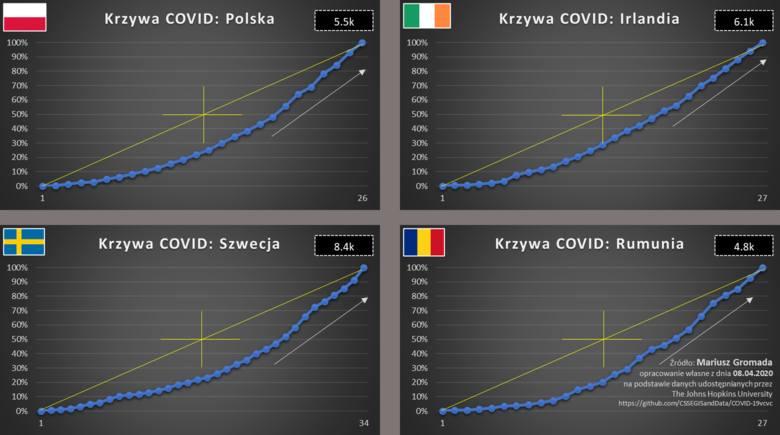 Polska, Irlandia, Szwecja i Rumunia hamują rozwój wirusa. Mimo niskich wzrostów oraz relatywnie małej liczby chorych, kształty krzywych ciągle przejawiają