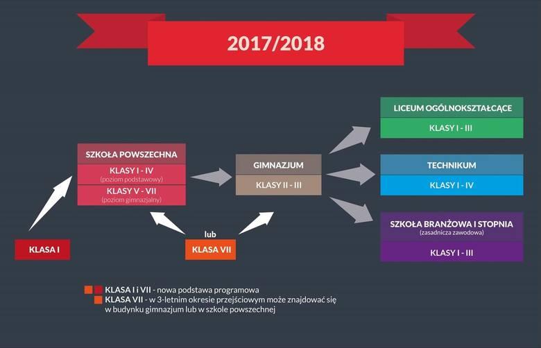 ZNP rozpoczął zbieranie podpisów pod wnioskiem o przeprowadzenie ogólnopolskiego referendum oświatowego