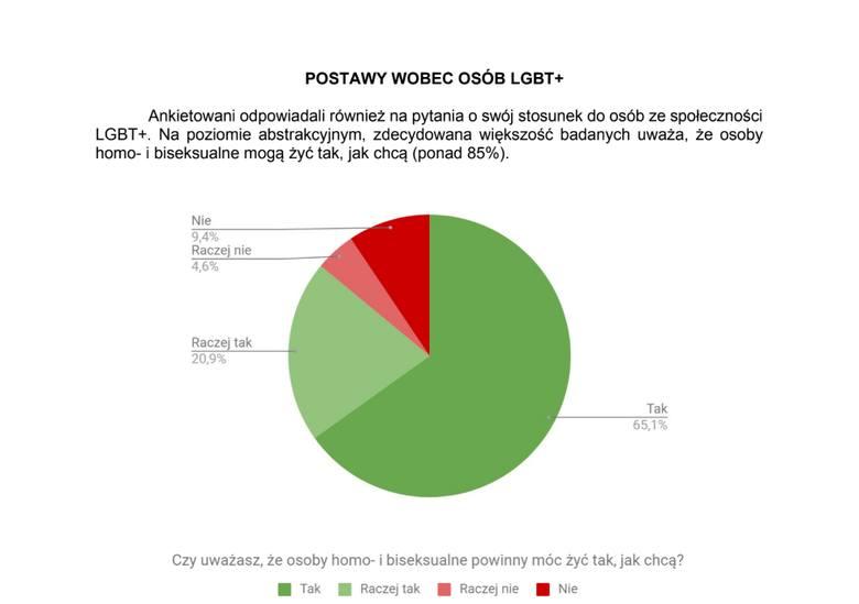"""Tęczowy piątek 2019 w Lublinie. """"Dla wielu (...) codziennością są wyzwiska nacechowane homofobicznie"""