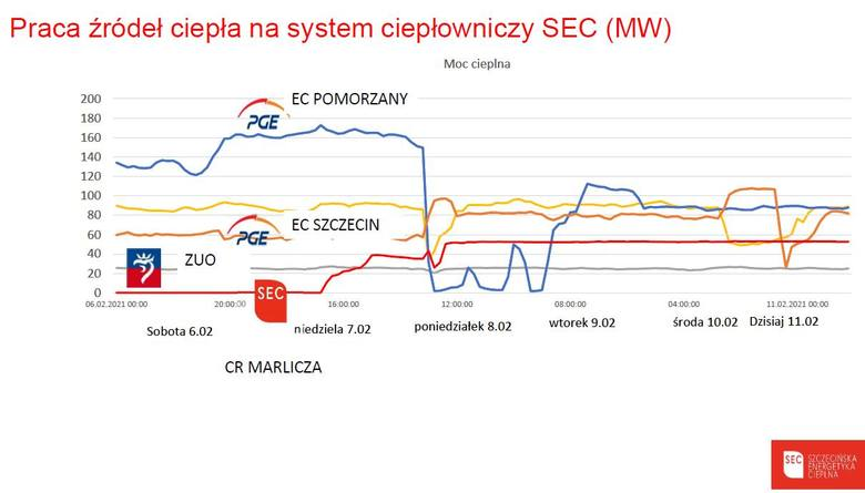 Awaria ogrzewania w Szczecinie. Przepychanki SEC i PGE. Ale w końcu mamy dobre wiadomości