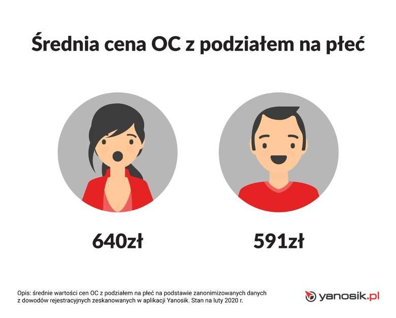 Ubezpieczenie OC. Yanosik: Kobiety płacą więcej od mężczyzn za to samo ubezpieczenie OC