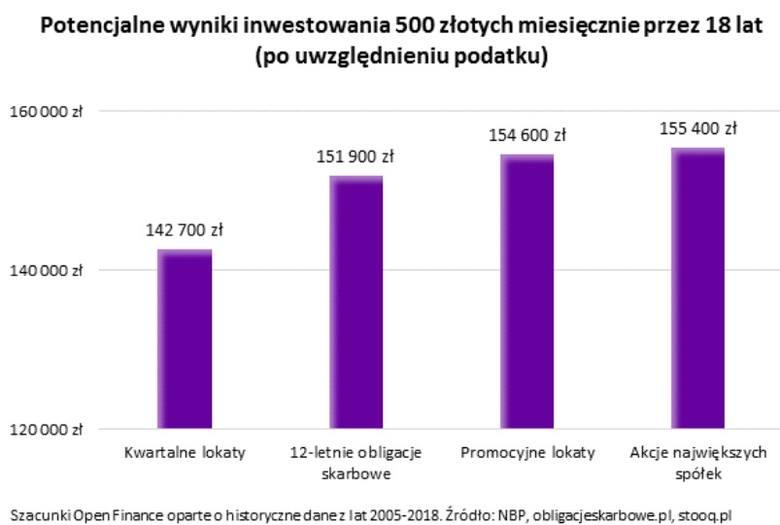 TOP 5 sposobów, żeby z 500 plus zrobiło się 150 tysięcy złotych. Sprawdź
