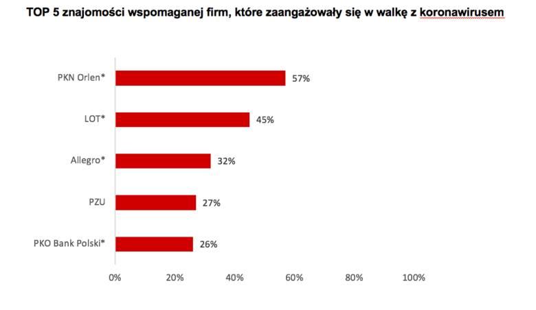 PKN Orlen, LOT, Agata Meble, 4F i Żabka - według Polaków to właśnie te firmy zaangażowały się w walkę z koronawirusem