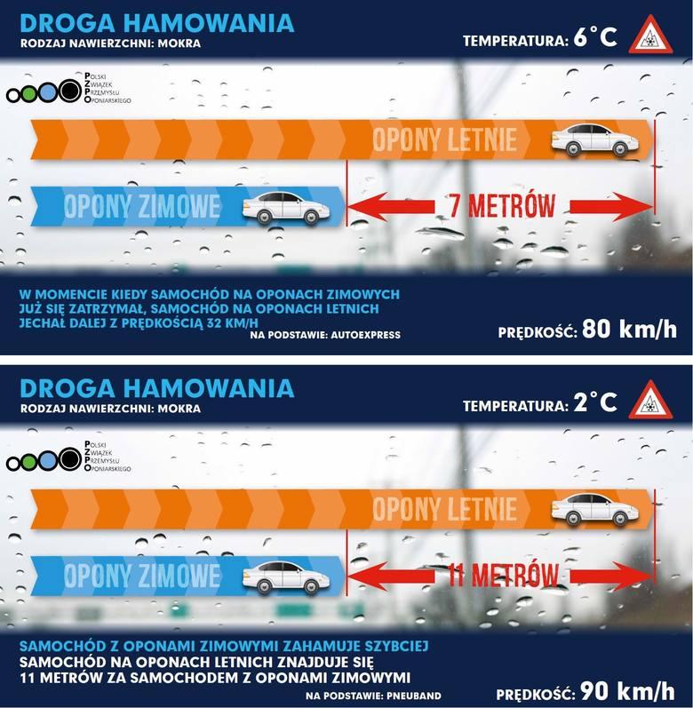 Na infografice doskonale widać różnicę w drodze hamowania auta na zimowych i letnich oponach
