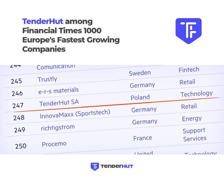 Białostocka firma TenderHut w rankingu Financial Times jako jedna z najszybciej rozwijających się w Europie