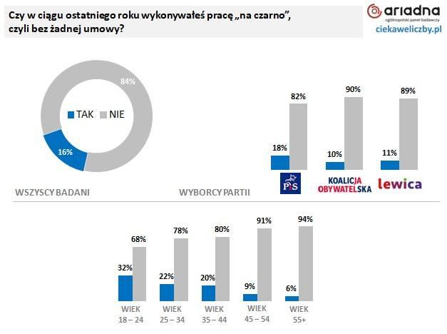 Rynek pracy 2020. Połowa Polaków nie widzi nic złego w pracy na czarno. Bez umowy pracuje co trzeci młody Polak [26.02.2020 r.]
