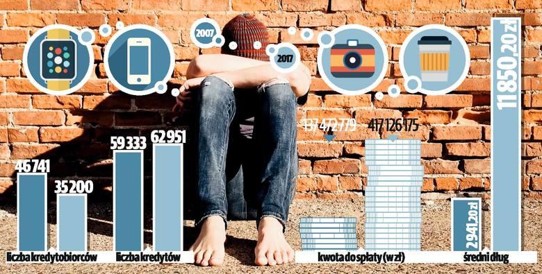Młodzi w wieku 18-24 mają do spłaty aż 6,81 mld zł!