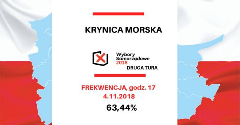 Wybory samorządowe 2018 na Pomorzu. Frekwencja w drugiej turze wyborów w Gdańsku i województwie pomorskim [dane PKW]