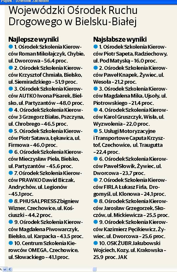 Wojewódzki Ośrodek Ruchu Drogowego w Bielsku-BiałejNajlepsze wyniki1. Ośrodek Szkolenia Kierowców Roman Mikołajczyk, Chybie, ul. Dworcowa - 56,4 proc.2.