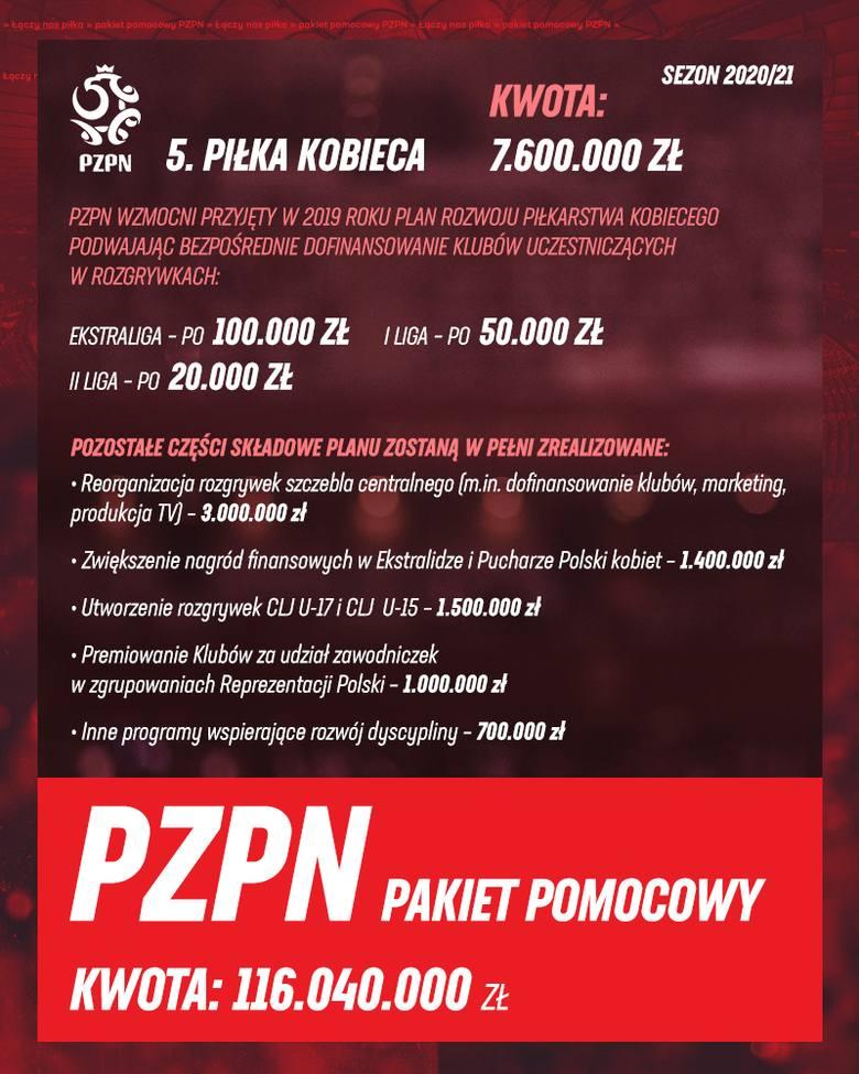 Pakiety pomocniczny PZPN - ponad 116 milionów dla polskiej piłki!
