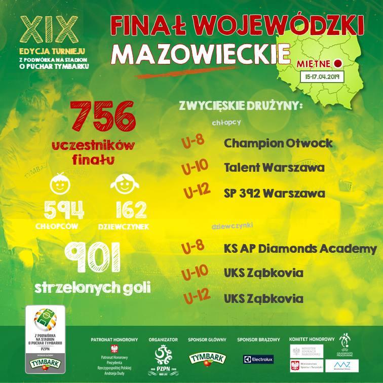 To oni staną przed szansą zagrania na PGE Narodowym. Oto najlepsi młodzi piłkarze i piłkarki województwa mazowieckiego!